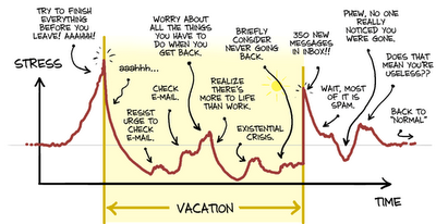 holiday_stress_graph